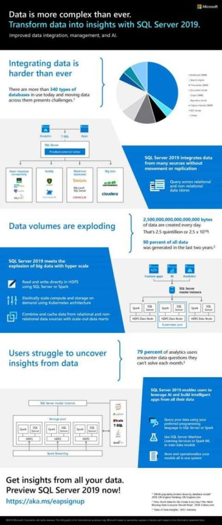 Infographic_Data_20is_20more_20complex_20than_20ever_20Transform_20data_20into_20insights_20with_20SQL_20Server_202019_thumb.jpg