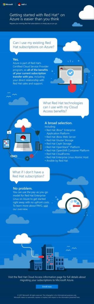 Infographic_Getting_20Started_20with_20Red_20Hat_20on_20Azure_Infographic_Apps_Infra_OSS_thumb.jpg