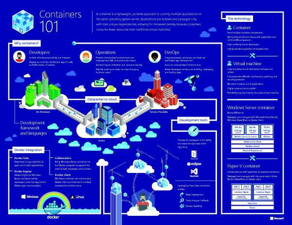 Infographic_Containers_20101_AppsInfra_thumb.jpg