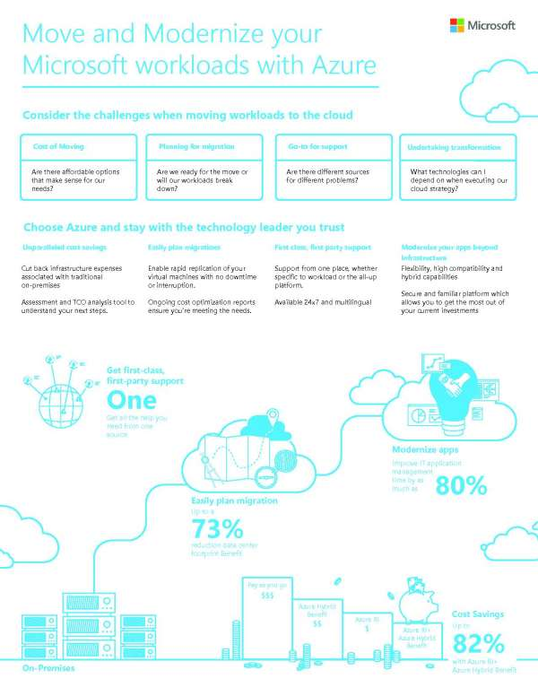 Move_20and_20Modernize_20your_20Microsoft_20workloads_20with_20Azure_20_20Infographic_thumb.jpg