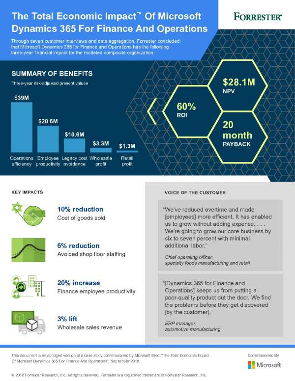 Infographic_TEI_20Microsoft_20Dynamics_20365_20For_20Finance_20Operations_BusinessApps_thumb.jpg